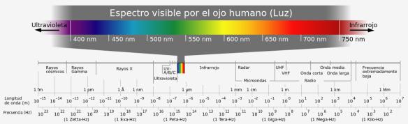 1176px-Electromagnetic_spectrum-es.svg