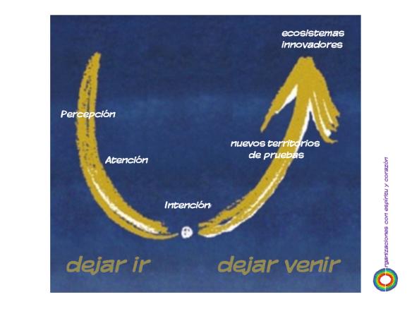 percepcion atencion intencion